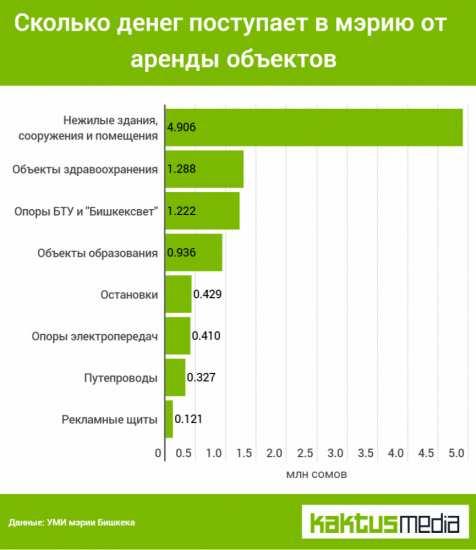 Что мэрия Бишкека сдает в аренду и сколько зарабатывает?